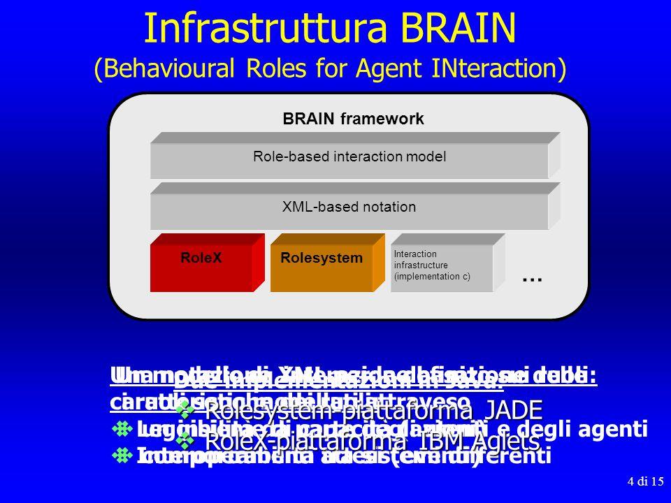 Infrastruttura BRAIN (Behavioural Roles for Agent INteraction)