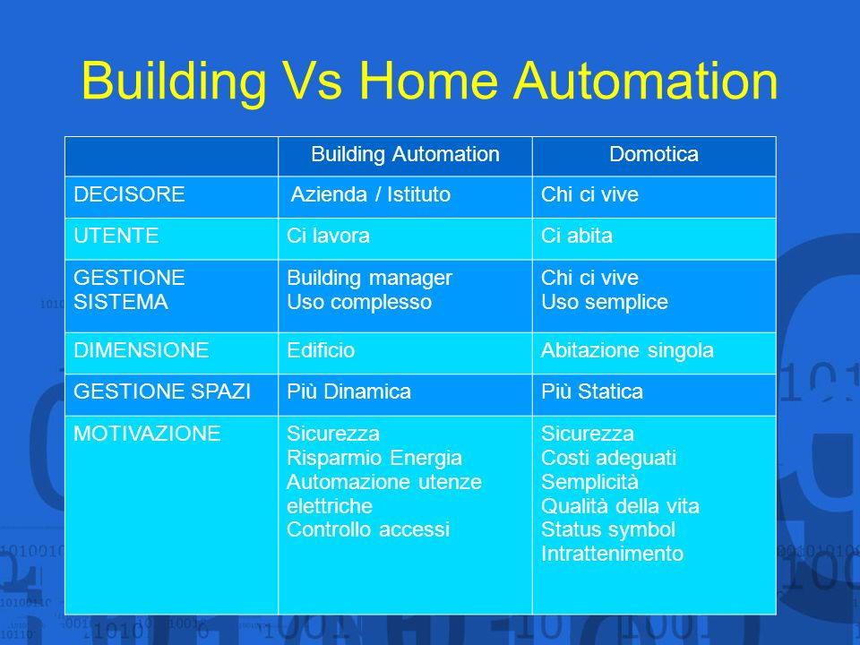 Building Vs Home Automation