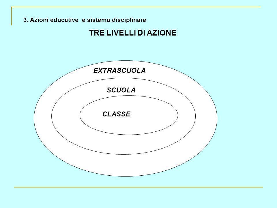 TRE LIVELLI DI AZIONE EXTRASCUOLA SCUOLA CLASSE