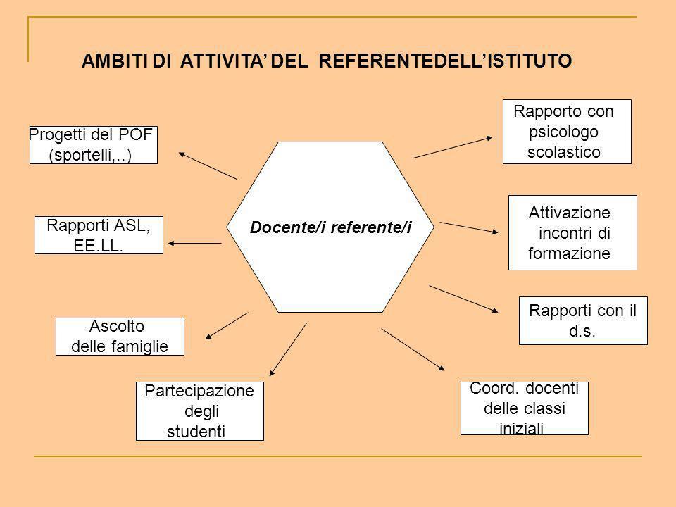 AMBITI DI ATTIVITA' DEL REFERENTEDELL'ISTITUTO Docente/i referente/i
