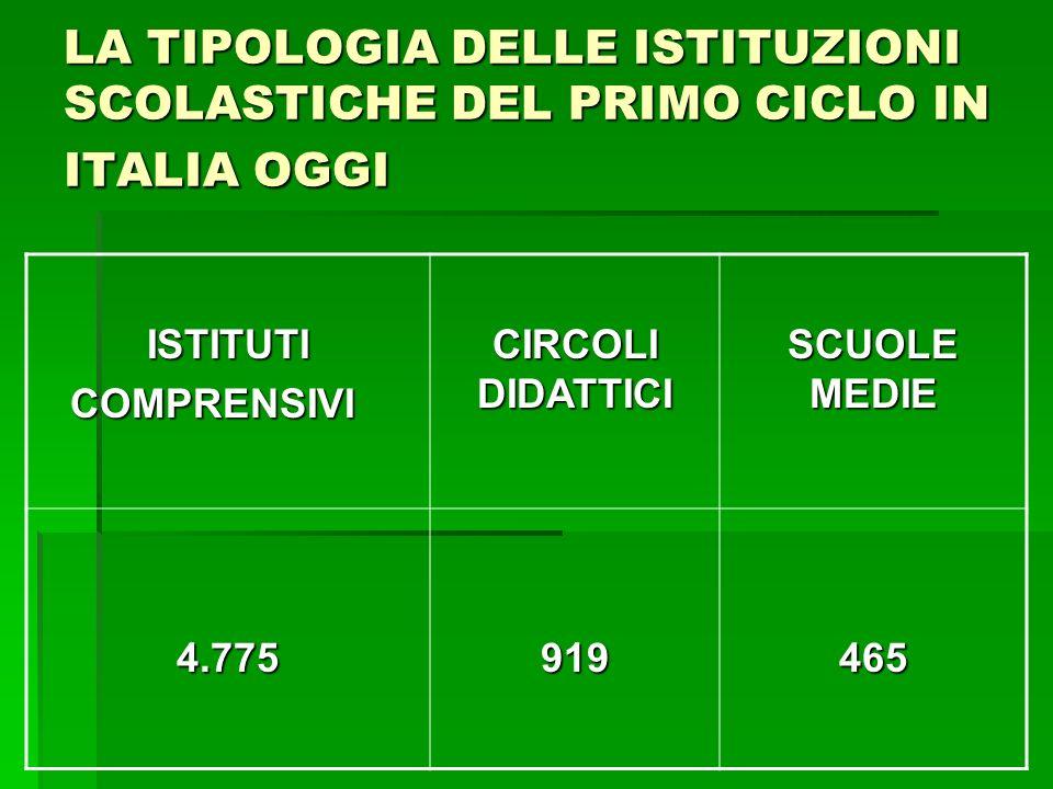 LA TIPOLOGIA DELLE ISTITUZIONI SCOLASTICHE DEL PRIMO CICLO IN ITALIA OGGI