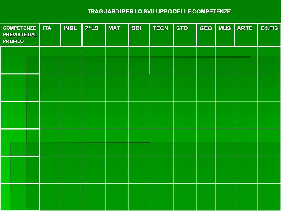 TRAGUARDI PER LO SVILUPPO DELLE COMPETENZE ITA INGL 2^LS MAT SCI TECN