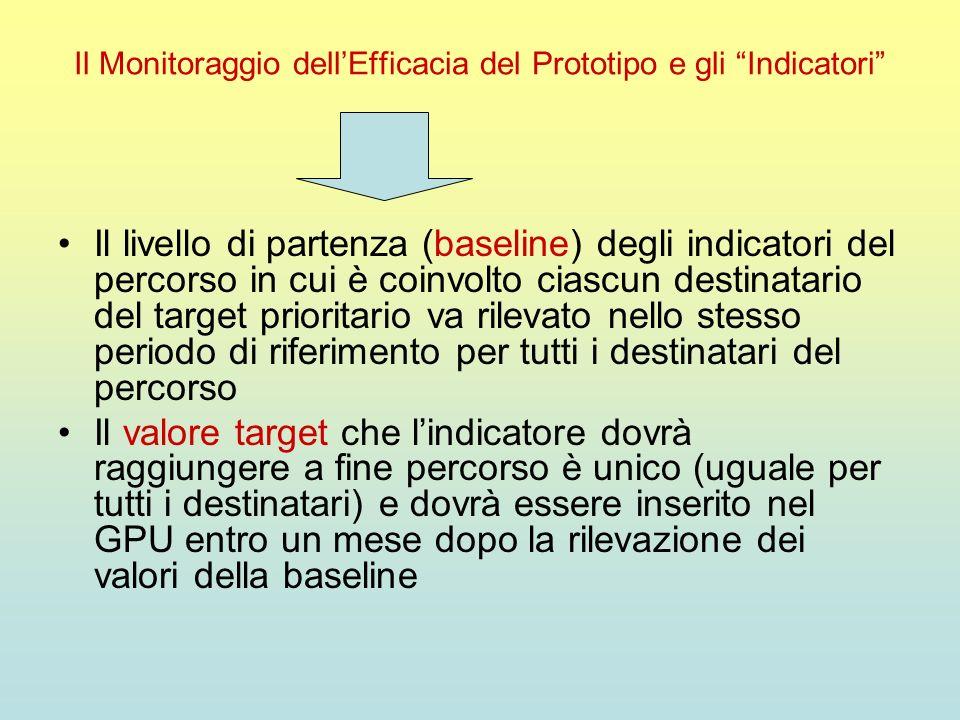 Il Monitoraggio dell'Efficacia del Prototipo e gli Indicatori