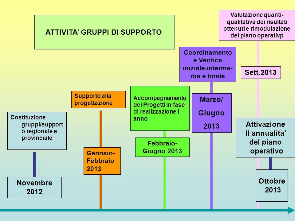 Coordinamento e Verifica iniziale,interme-dia e finale