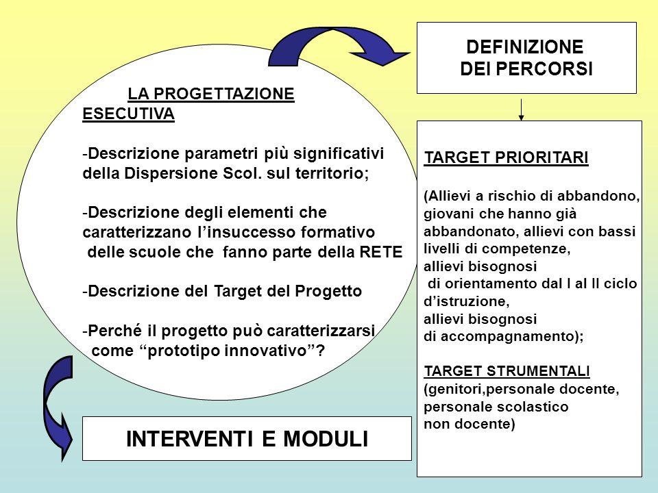 INTERVENTI E MODULI DEFINIZIONE DEI PERCORSI ESECUTIVA