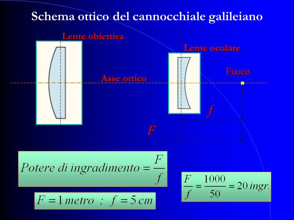 Schema ottico del cannocchiale galileiano