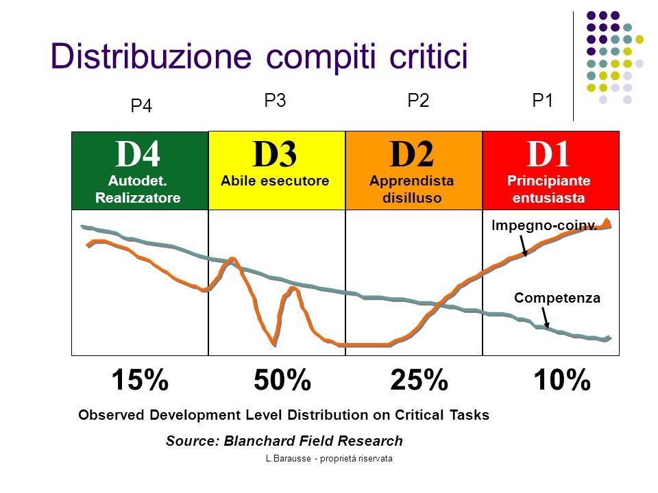 Distribuzione compiti critici