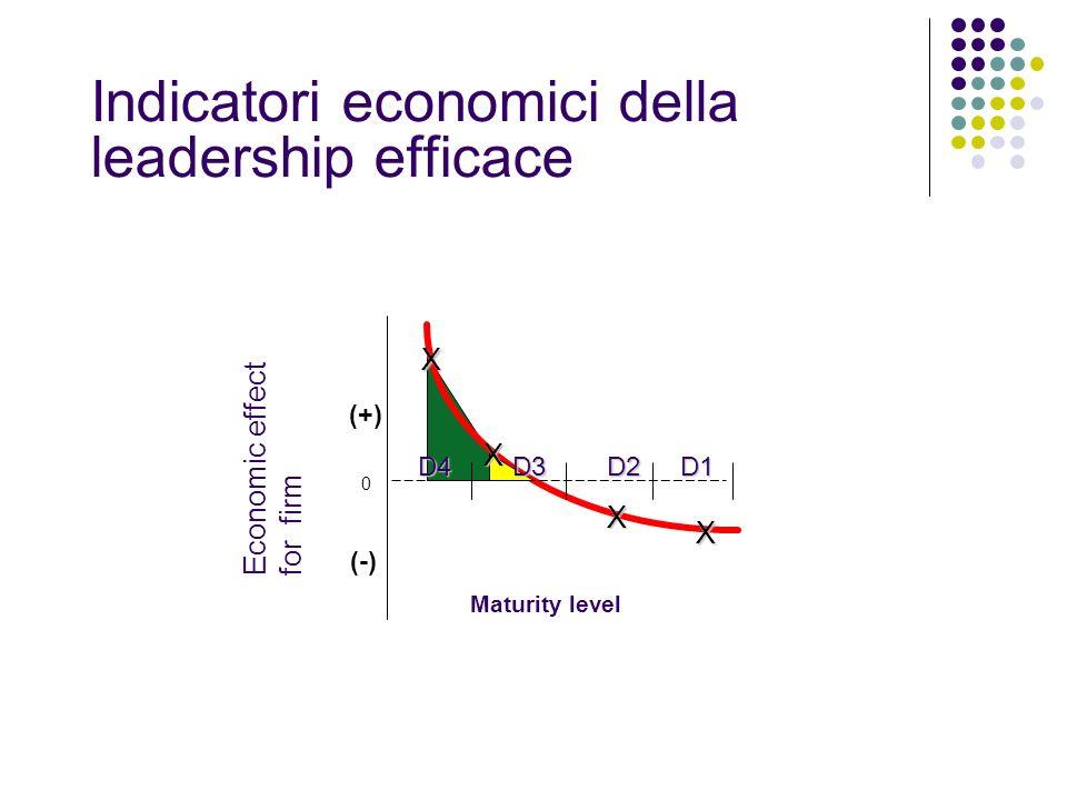 Indicatori economici della leadership efficace