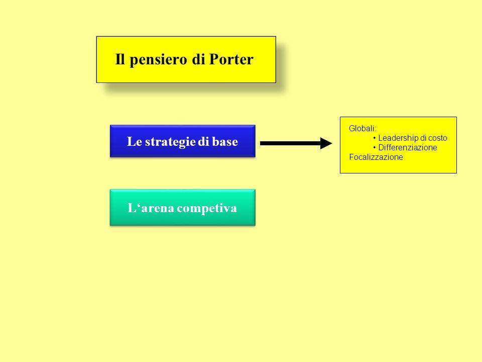 Il pensiero di Porter Le strategie di base L'arena competiva Globali: