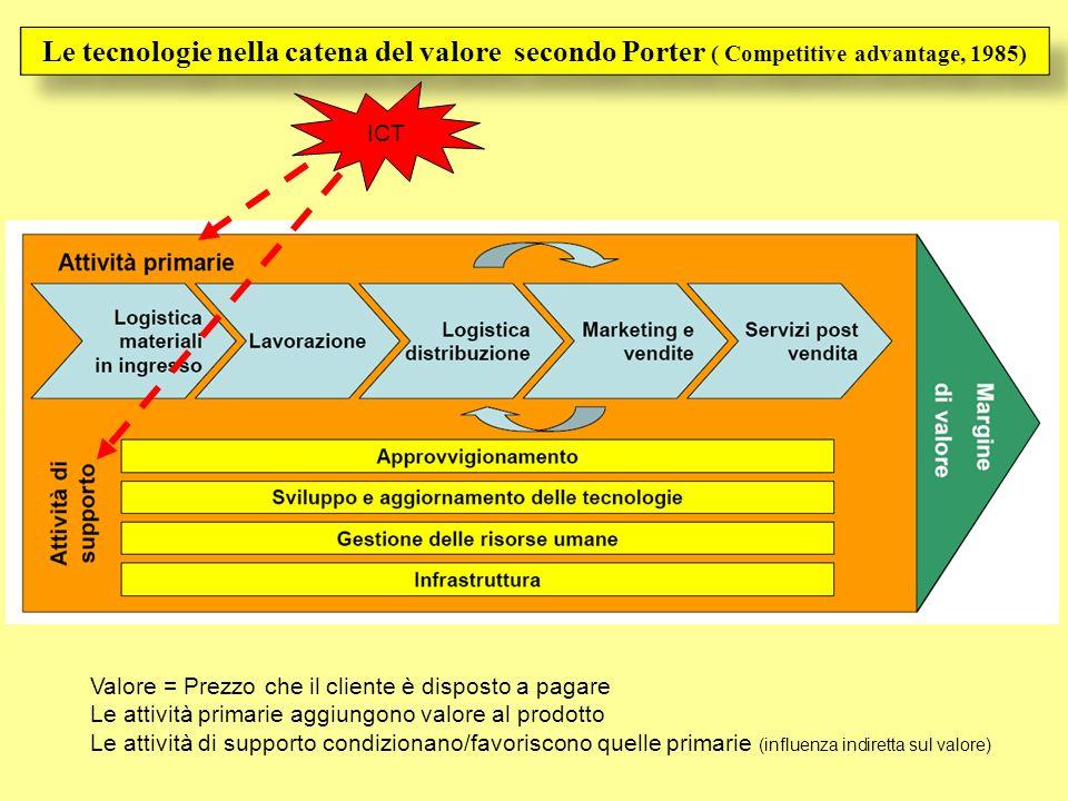 Le tecnologie nella catena del valore secondo Porter ( Competitive advantage, 1985)