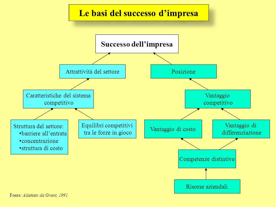 Le basi del successo d'impresa