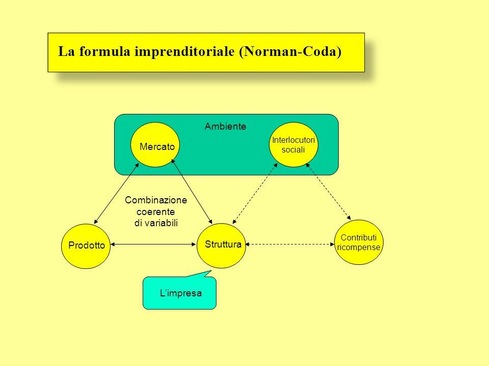 La formula imprenditoriale (Norman-Coda)