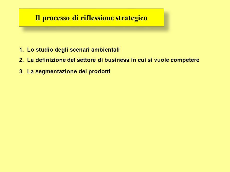 Il processo di riflessione strategico