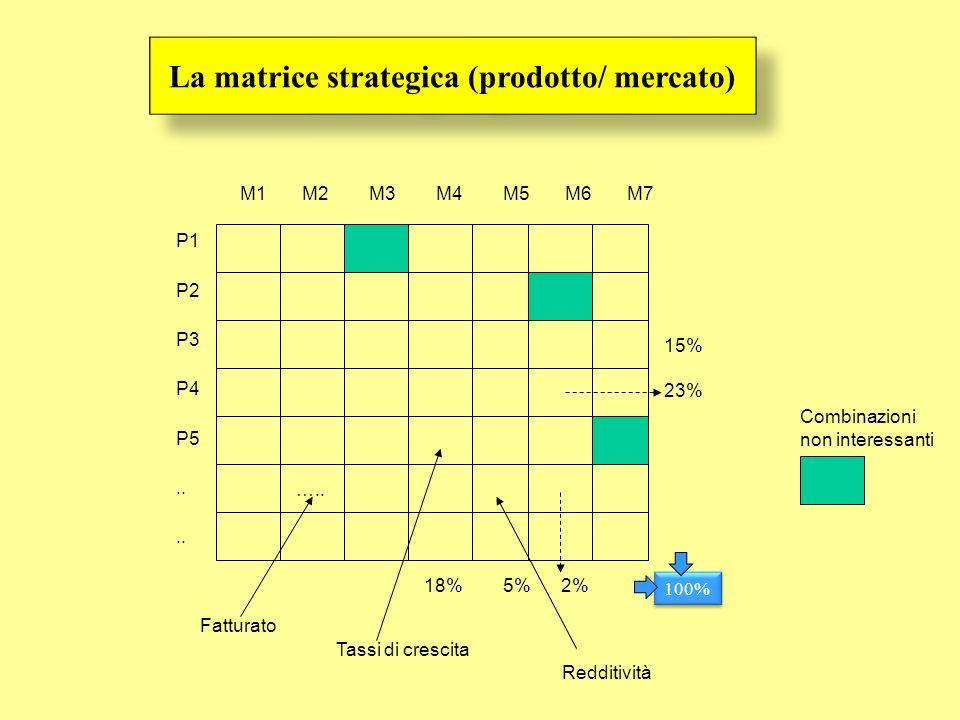 La matrice strategica (prodotto/ mercato)