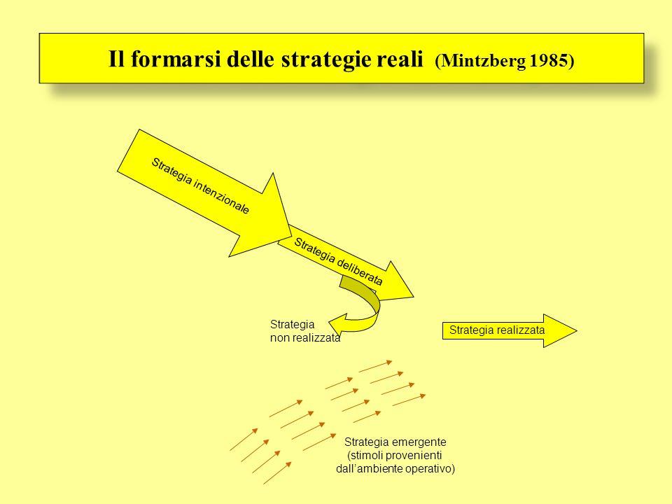 Il formarsi delle strategie reali (Mintzberg 1985)