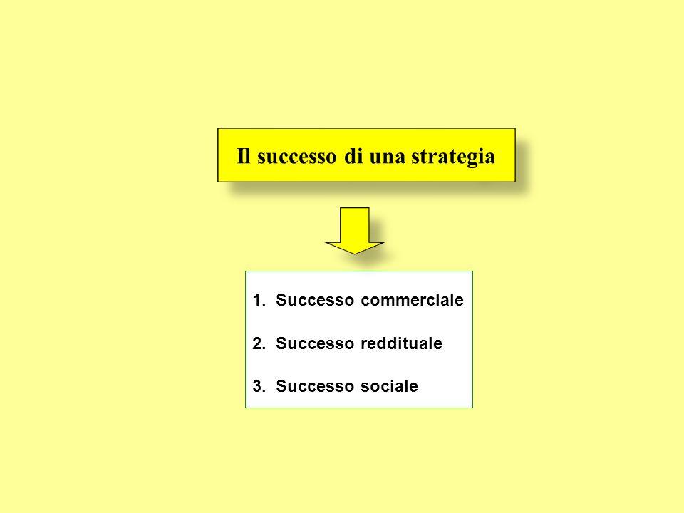 Il successo di una strategia