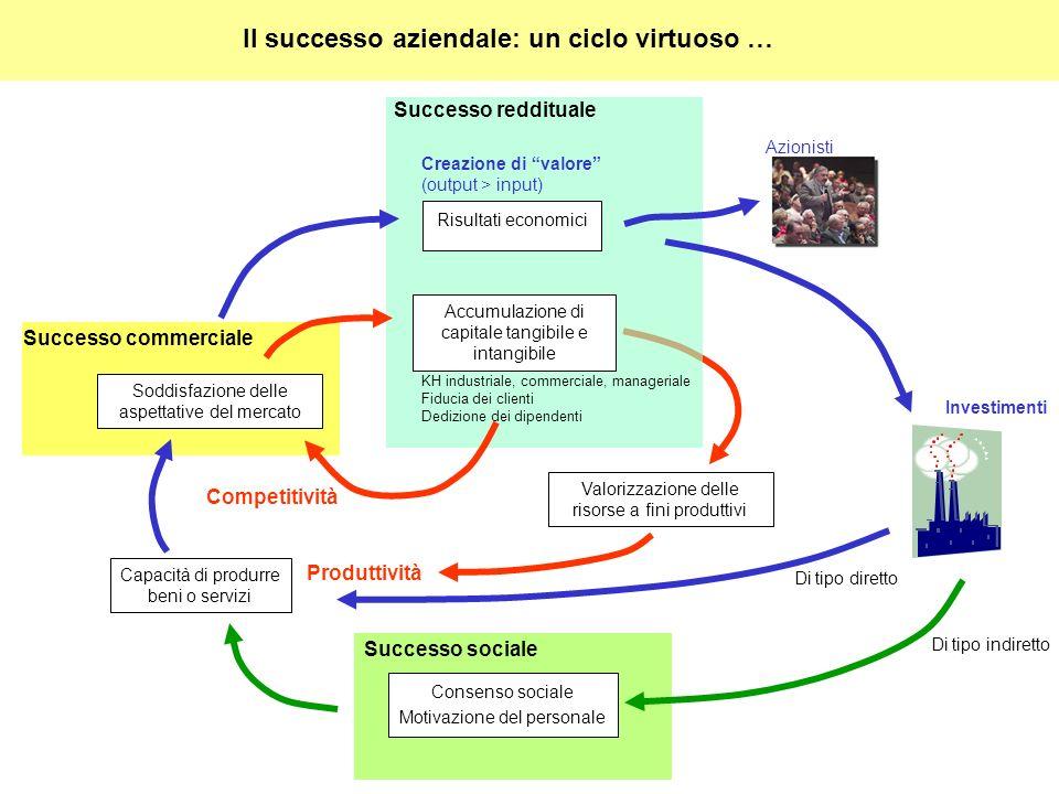 Il successo aziendale: un ciclo virtuoso …