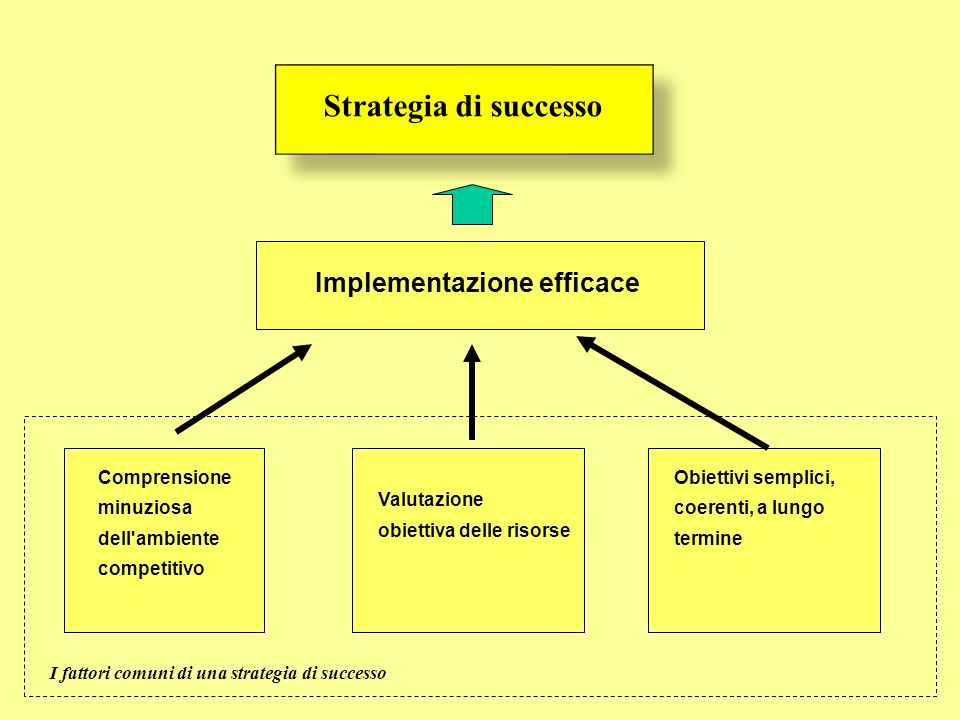 Implementazione efficace