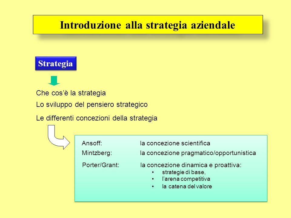 Introduzione alla strategia aziendale