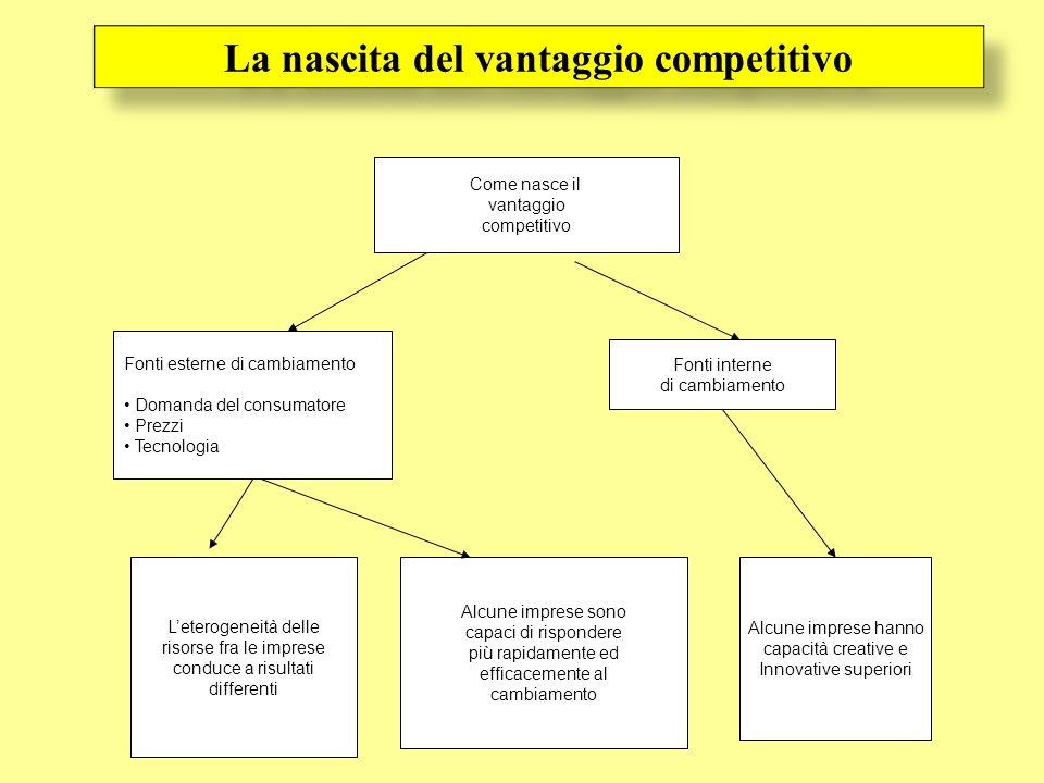 La nascita del vantaggio competitivo