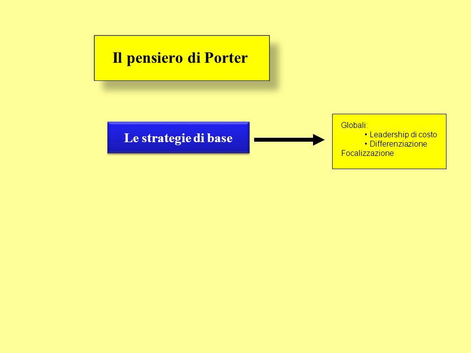 Il pensiero di Porter Le strategie di base Globali: