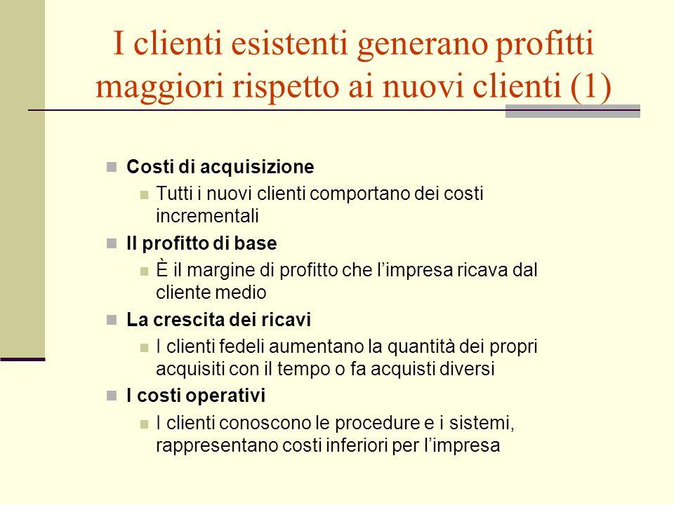 I clienti esistenti generano profitti maggiori rispetto ai nuovi clienti (1)