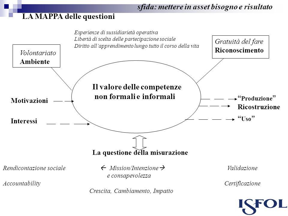 sfida: mettere in asset bisogno e risultato LA MAPPA delle questioni