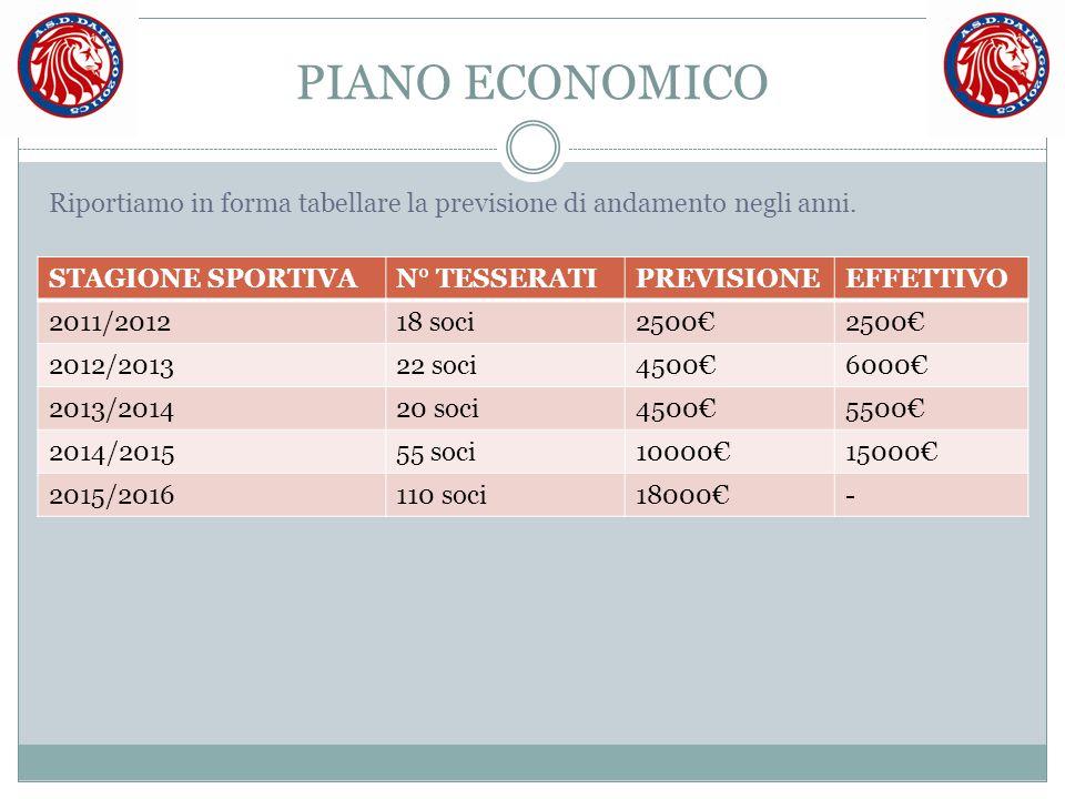 PIANO ECONOMICO Riportiamo in forma tabellare la previsione di andamento negli anni. STAGIONE SPORTIVA.