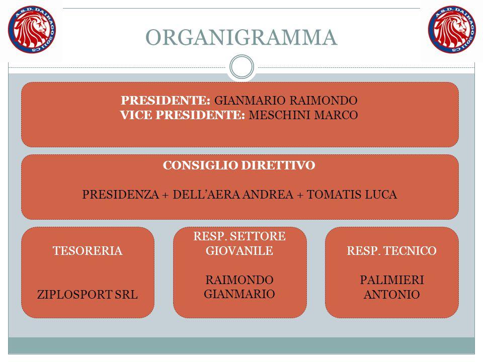 ORGANIGRAMMA PRESIDENTE: GIANMARIO RAIMONDO