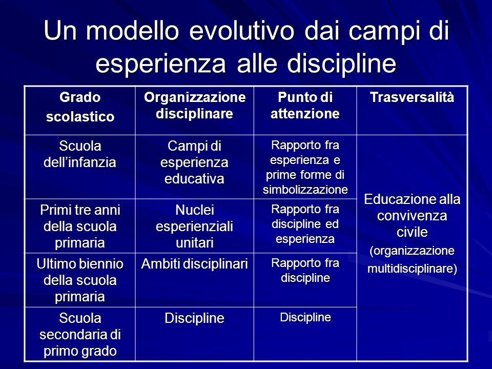 Un modello evolutivo dai campi di esperienza alle discipline