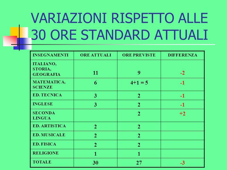 VARIAZIONI RISPETTO ALLE 30 ORE STANDARD ATTUALI