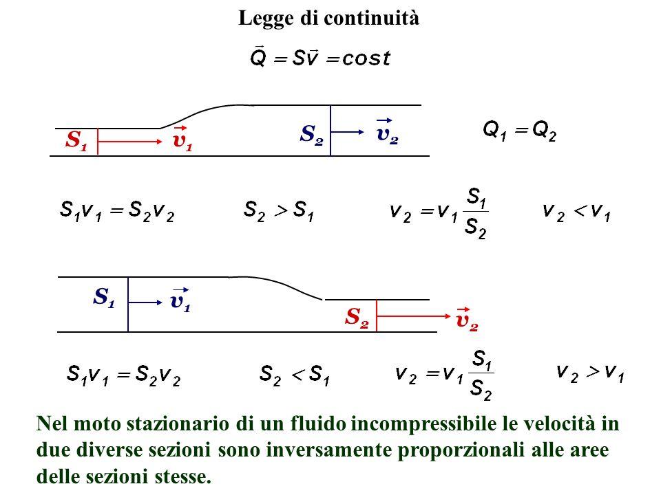 Legge di continuitàS2. v2. S1. v1. S1. v1. S2. v2.