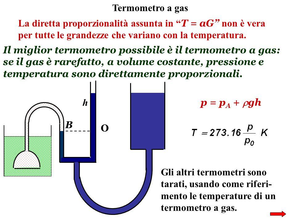 Termometro a gas La diretta proporzionalità assunta in T = aG non è vera per tutte le grandezze che variano con la temperatura.