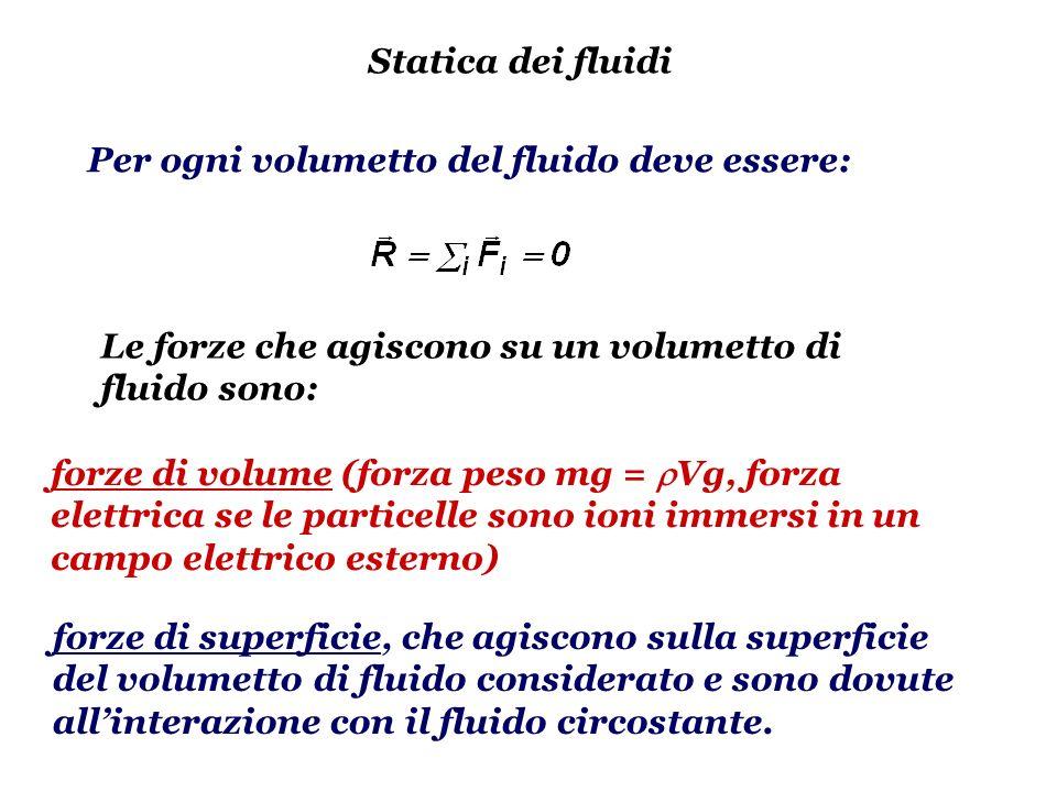 Statica dei fluidi Per ogni volumetto del fluido deve essere: Le forze che agiscono su un volumetto di fluido sono: