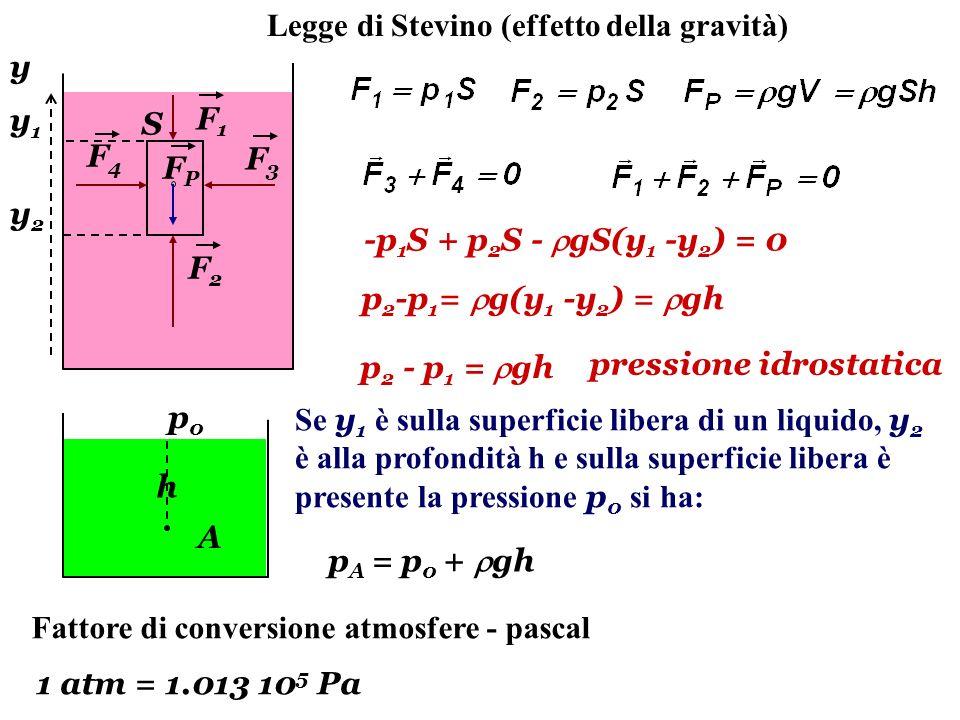 Legge di Stevino (effetto della gravità)