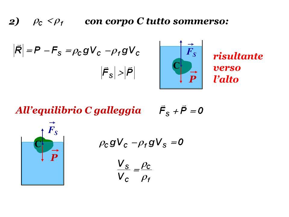 2) con corpo C tutto sommerso: FS risultante verso l'alto C P All'equilibrio C galleggia FS C P