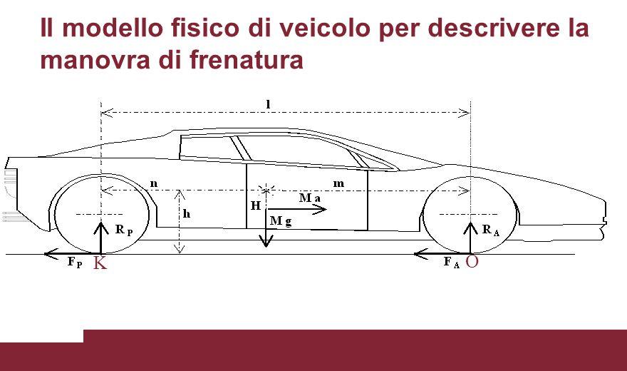 Il modello fisico di veicolo per descrivere la manovra di frenatura
