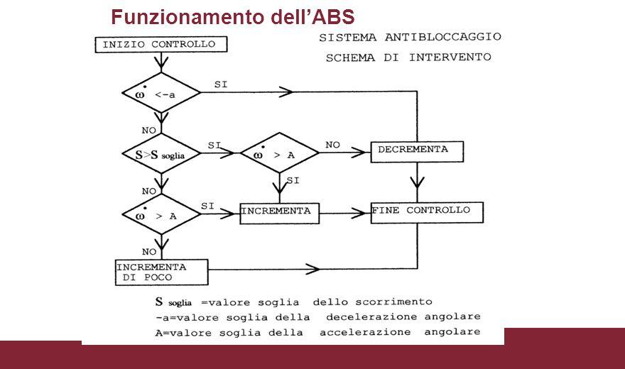 Funzionamento dell'ABS