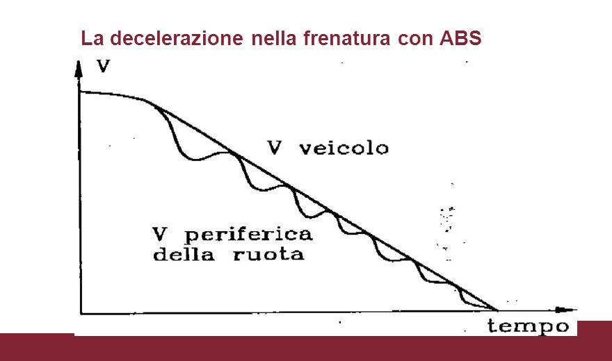La decelerazione nella frenatura con ABS