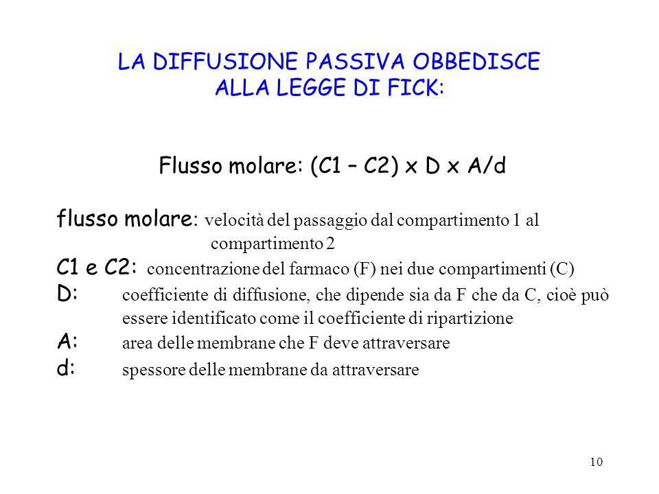LA DIFFUSIONE PASSIVA OBBEDISCE ALLA LEGGE DI FICK: