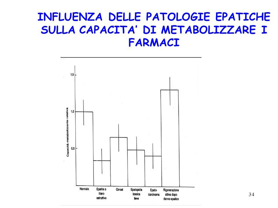 INFLUENZA DELLE PATOLOGIE EPATICHE SULLA CAPACITA' DI METABOLIZZARE I FARMACI