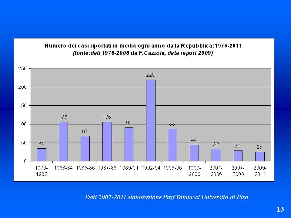Dati 2007-2011 elaborazione Prof.Vannucci Università di Pisa 13 14