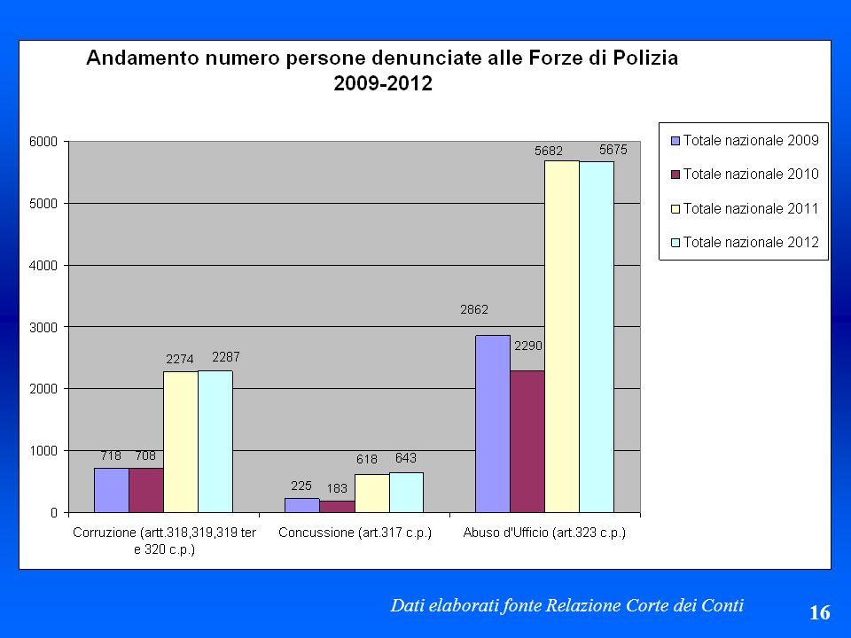 Dati elaborati fonte Relazione Corte dei Conti