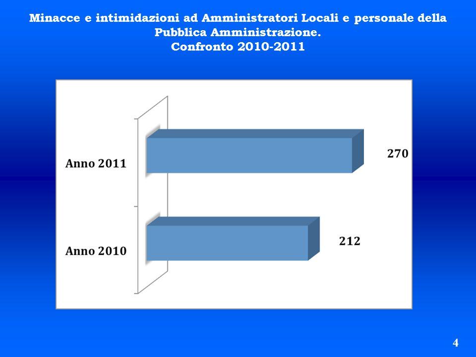 Minacce e intimidazioni ad Amministratori Locali e personale della Pubblica Amministrazione.
