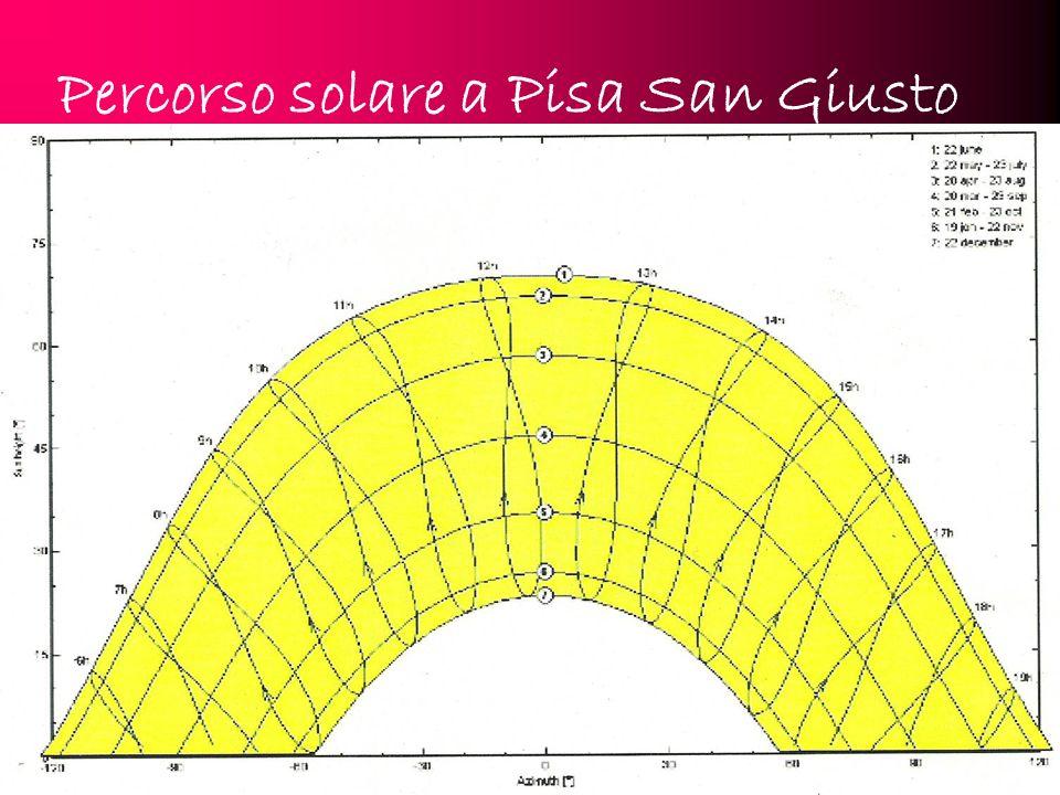 Percorso solare a Pisa San Giusto