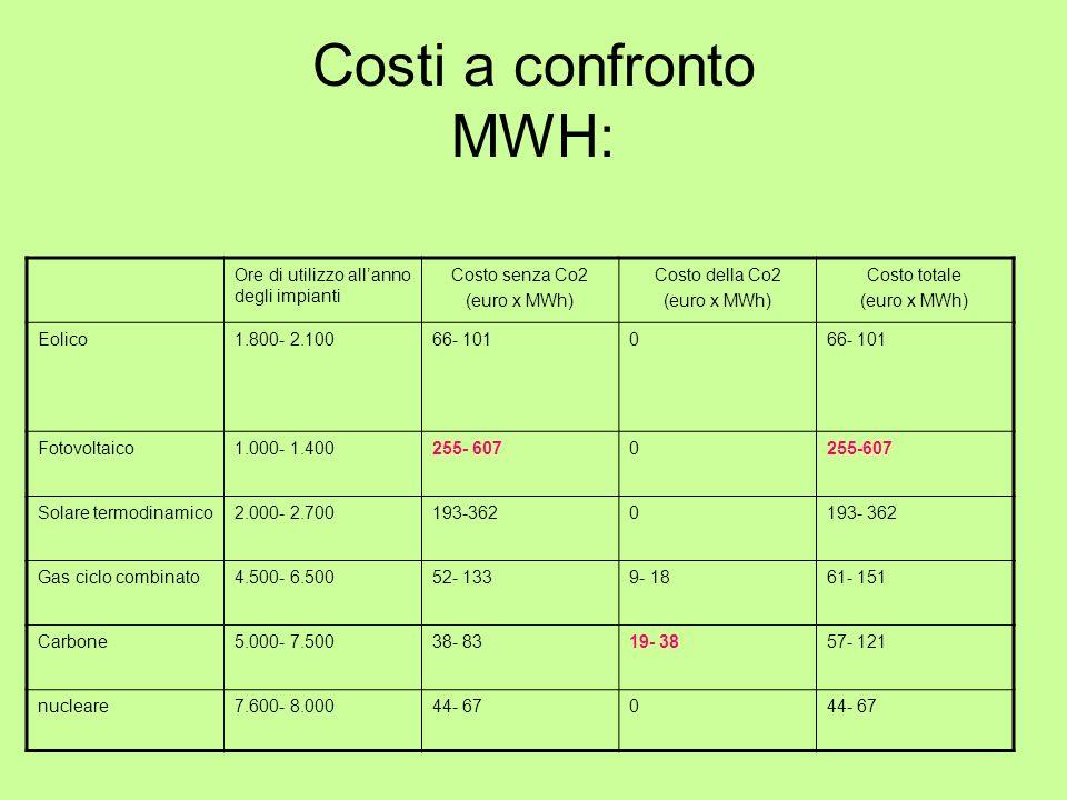 Costi a confronto MWH: Ore di utilizzo all'anno degli impianti