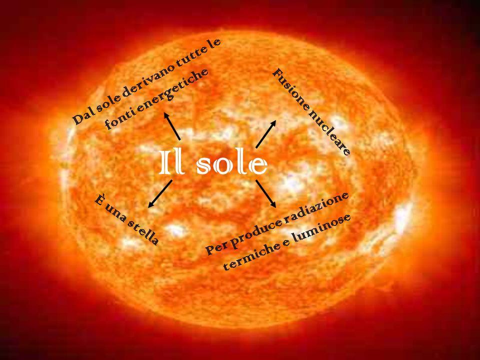 Dal sole derivano tutte le Per produce radiazione