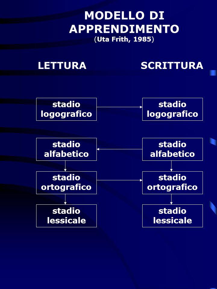 MODELLO DI APPRENDIMENTO (Uta Frith, 1985)