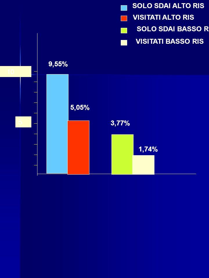 SOLO SDAI ALTO RIS VISITATI ALTO RIS. SOLO SDAI BASSO R. VISITATI BASSO RIS. 9,55% 10. 5,05% 5.