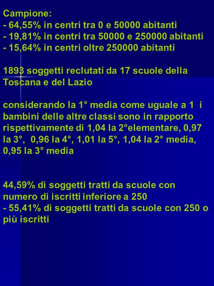 Campione: - 64,55% in centri tra 0 e 50000 abitanti. - 19,81% in centri tra 50000 e 250000 abitanti.